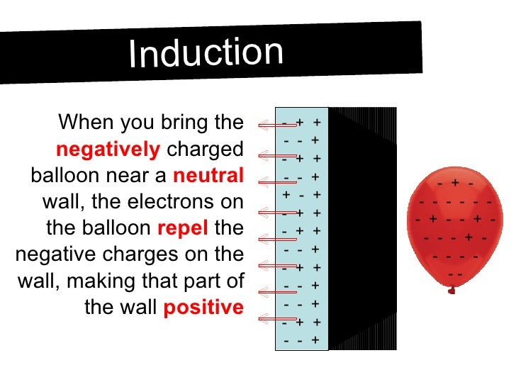 <ul><li>When you bring the  negatively  charged balloon near a  neutral  wall, the electrons on the balloon  repel  the ne...