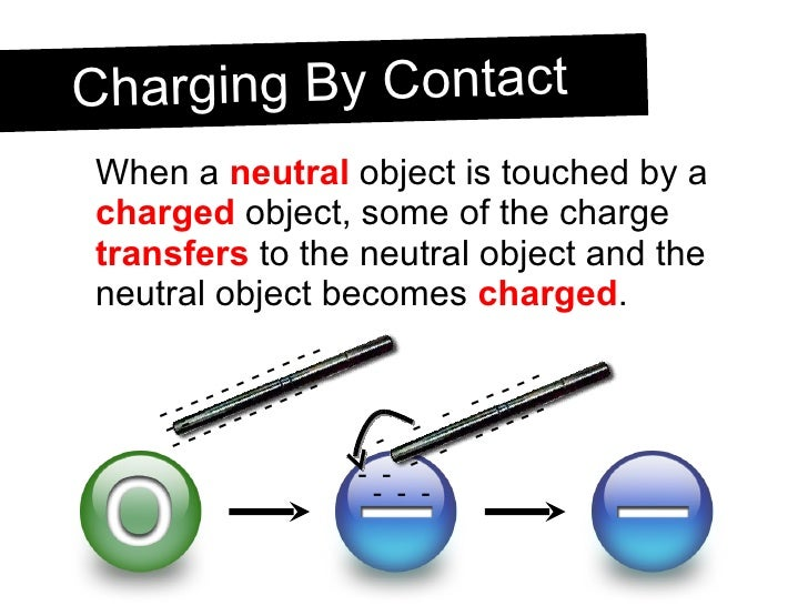 <ul><li>When a  neutral  object is touched by a  charged  object, some of the charge  transfers  to the neutral object and...