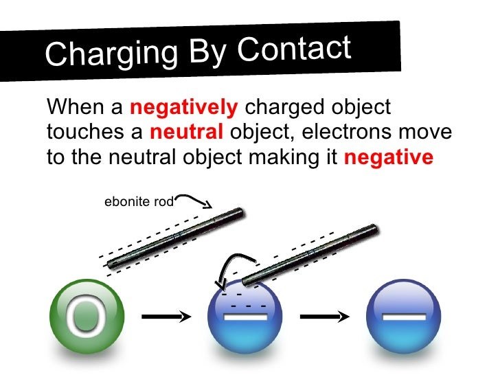 <ul><li>When a  negatively  charged object touches a  neutral  object, electrons move to the neutral object making it  neg...