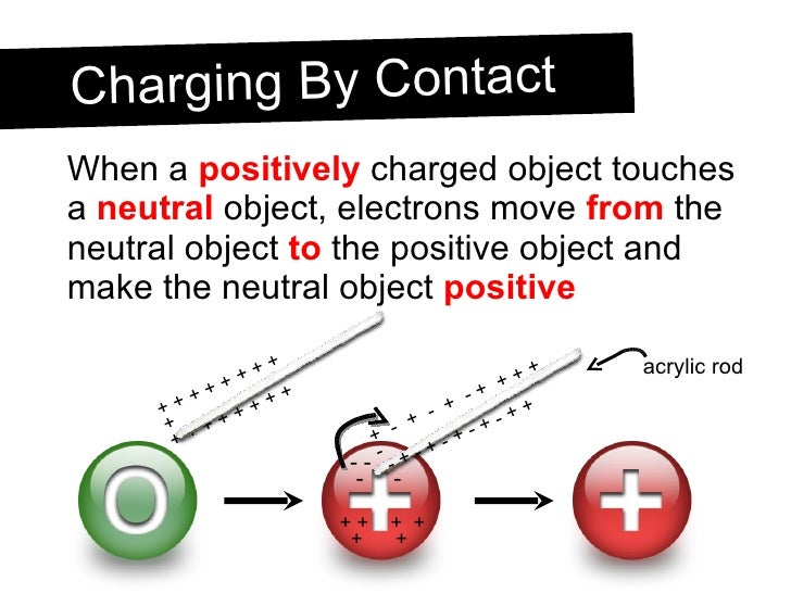<ul><li>When a  positively  charged object touches a  neutral  object, electrons move  from  the neutral object  to  the p...