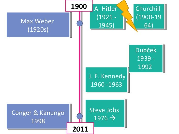 Max Weber  (1920s) Conger & Kanungo 1998 A. Hitler  (1921 - 1945) Churchill  (1900-1964) Steve Jobs  1976   J. F. Kennedy...
