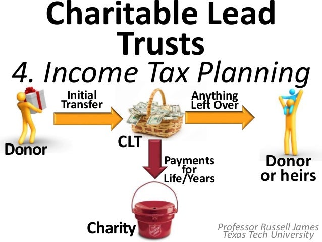 Image result for lead trusts