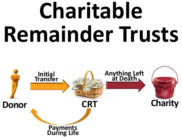 Donor CRT Charity Initial Transfer Anything Left at Death Payments During Life Charitable Remainder Trusts