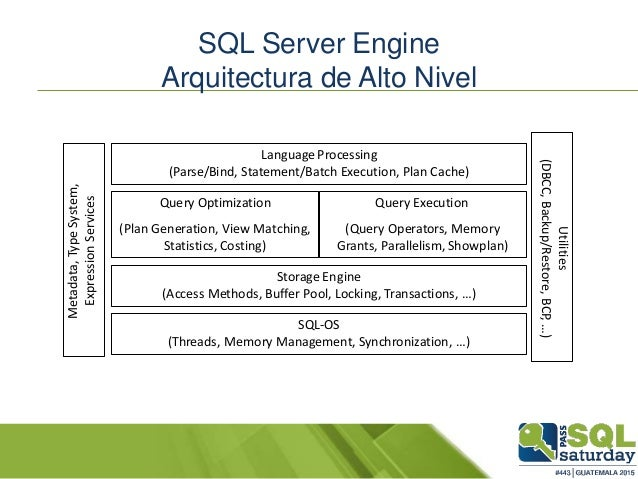 Introducci n procesador consultas sql server query processor for Consul database