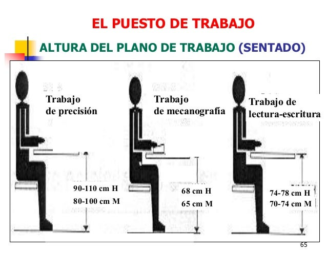 Charla de ergonomia unsa2 for Altura de un escritorio