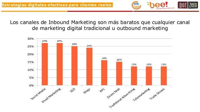 Estrategias digitales efectivas para clientes reales. Los canales de Inbound Marketing son más baratos que cualquier canal...