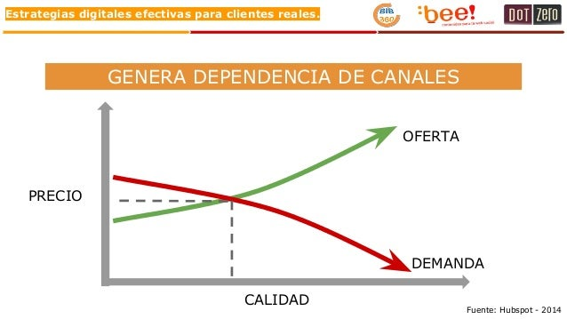 Estrategias digitales efectivas para clientes reales. GENERA DEPENDENCIA DE CANALES OFERTA DEMANDA PRECIO CALIDAD Fuente: ...