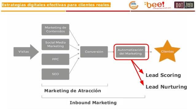 Estrategias digitales efectivas para clientes reales. Lead Nurturing Marketing de Atracción Inbound Marketing Lead Scoring