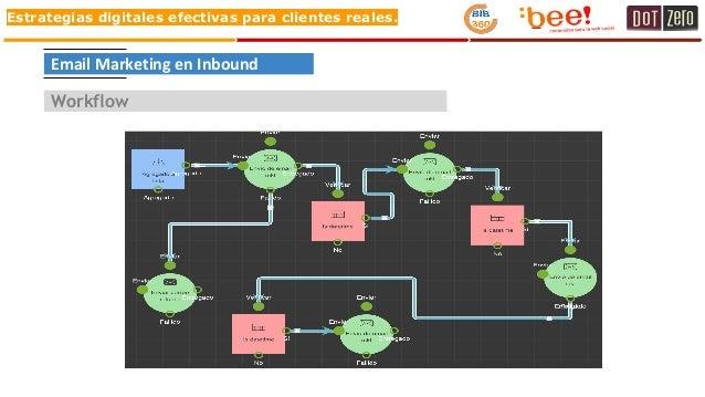 Estrategias digitales efectivas para clientes reales. Email Marketing en Inbound Workflow