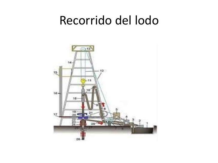 Hidrociclones  DESARENADOR                                    DESARCILLADOR                LIMPIADOR DE LODO
