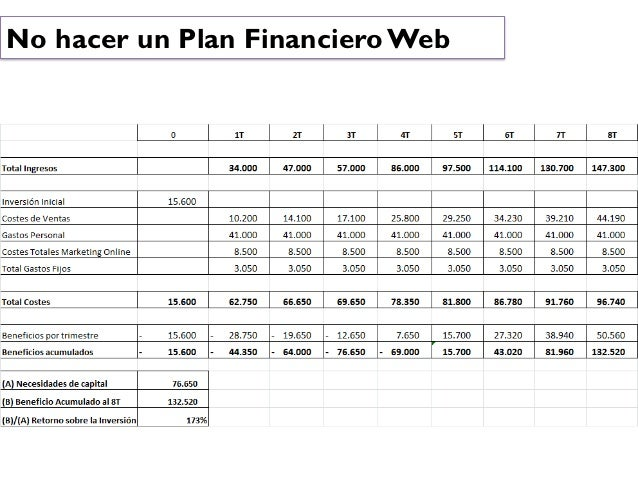 No hacer un Plan Financiero Web