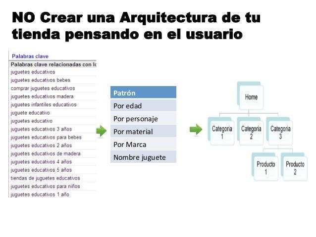 NO Crear una Arquitectura de tutienda pensando en el usuario            Patrón             Por edad             Por...
