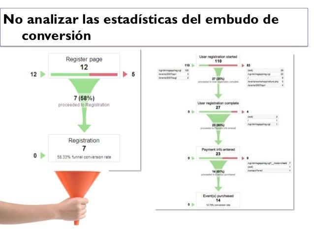Analítica Web: Ejemplos Toma de DecisionesNo analizar las estadísticas del embudo de  conversión