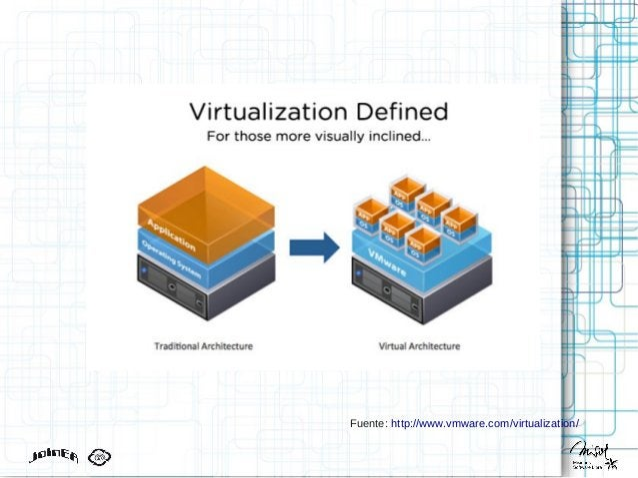 Fuente: http://www.vmware.com/virtualization/
