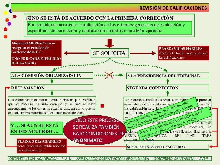REVISIÓN DE CALIFICACIONES           SI NO SE ESTÁ DE ACUERDO CON LA PRIMERA CORRECCIÓN            Por considerar incorrec...