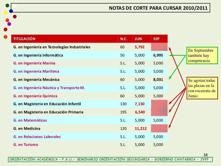 NOTAS DE CORTE PARA CURSAR 2010/2011 TITULACIÓN                                         N.C.   JUN      SEP G. en Ingenier...