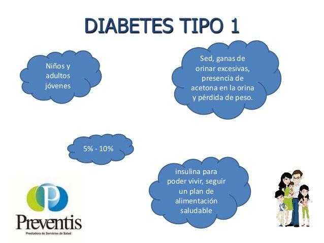 DIABETES TIPO 2 Adultos Partes iniciales de la enfermedad no da síntomas. 90% - 95% Sed, ganas de orinar excesivas y perdi...