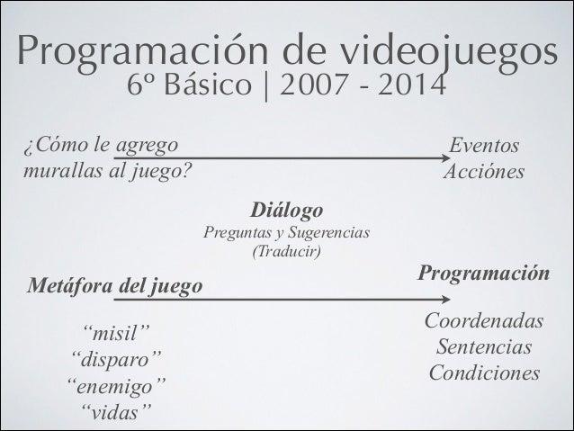 Programación de videojuegos 6º Básico   2007 - 2014  ¿Cómo le agrego murallas al juego?  Eventos Acciónes Diálogo Pregun...