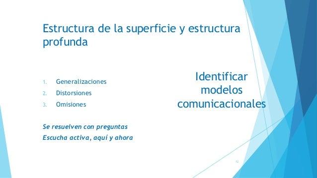 Estructura de la superficie y estructura profunda 1. Generalizaciones 2. Distorsiones 3. Omisiones Se resuelven con pregun...