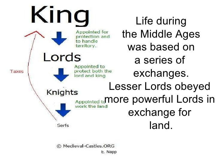 Life during the Middle Ages was based on a series of  exchanges. Lesser Lords obeyed  more powerful Lords in  exchange for...