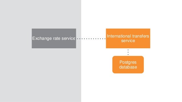 International transfers service Postgres database Exchange rate service