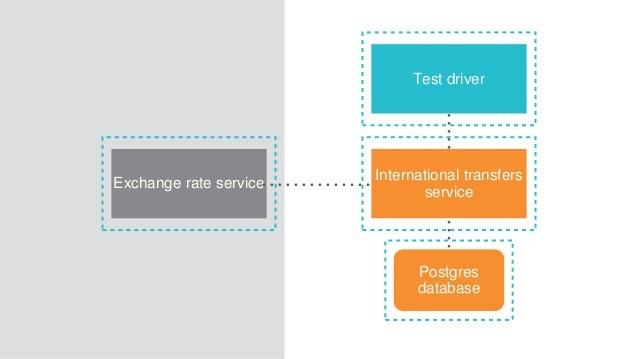 International transfers service Postgres database Exchange rate service Test driver