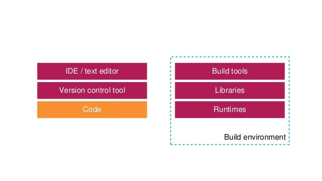 Build tools Libraries RuntimesCode IDE / text editor Version control tool Build environment