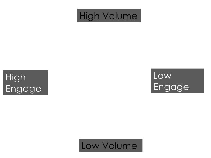 High Engage Low Engage Low Volume High Volume