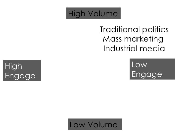 Traditional politics Mass marketing  Industrial media High Engage Low Engage Low Volume High Volume