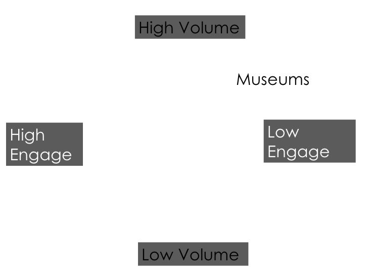 Museums High Engage Low Engage Low Volume High Volume