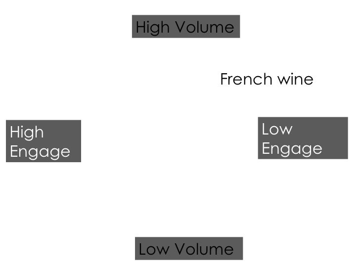 French wine High Engage Low Engage Low Volume High Volume
