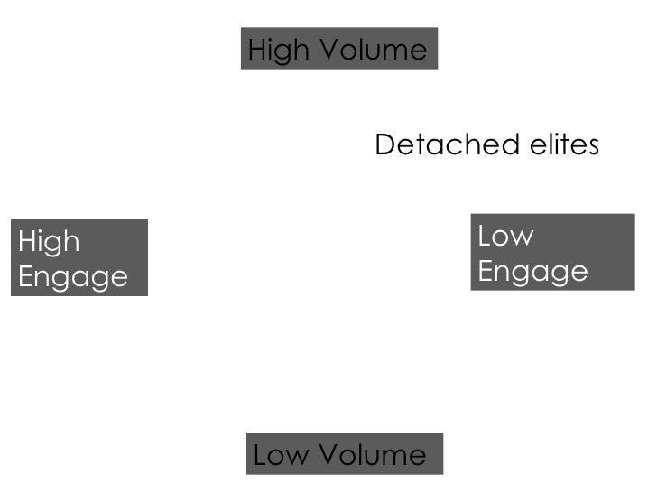 Detached elites High Engage Low Engage Low Volume High Volume