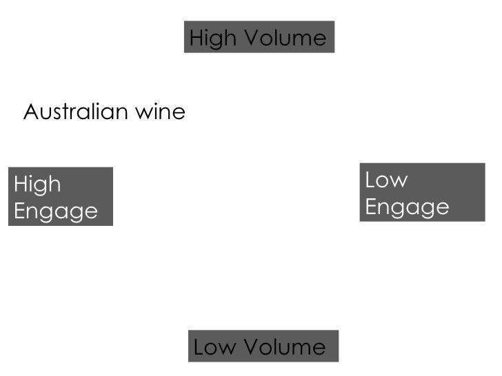 Australian wine High Engage Low Engage Low Volume High Volume