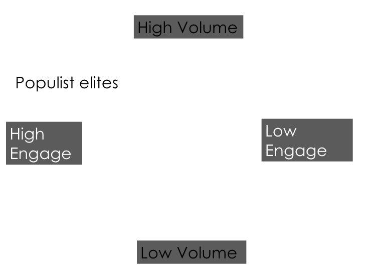 Populist elites High Engage Low Engage Low Volume High Volume