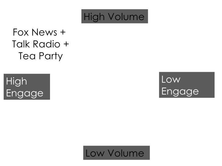 Fox News +  Talk Radio + Tea Party High Engage Low Engage Low Volume High Volume
