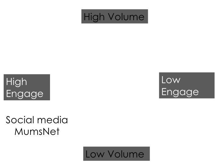 High Engage Low Engage Low Volume High Volume Social media MumsNet