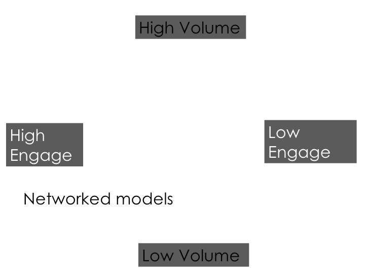 High Engage Low Engage Low Volume High Volume Networked models