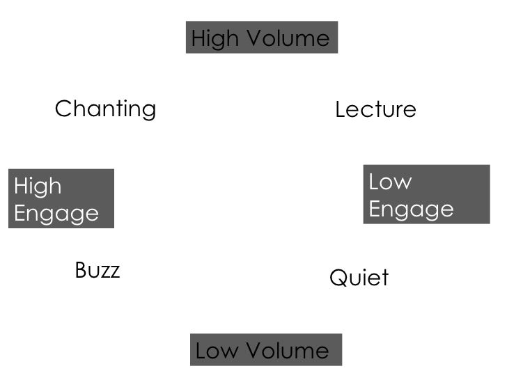 High Engage Low Engage Low Volume High Volume Quiet Chanting Buzz Lecture