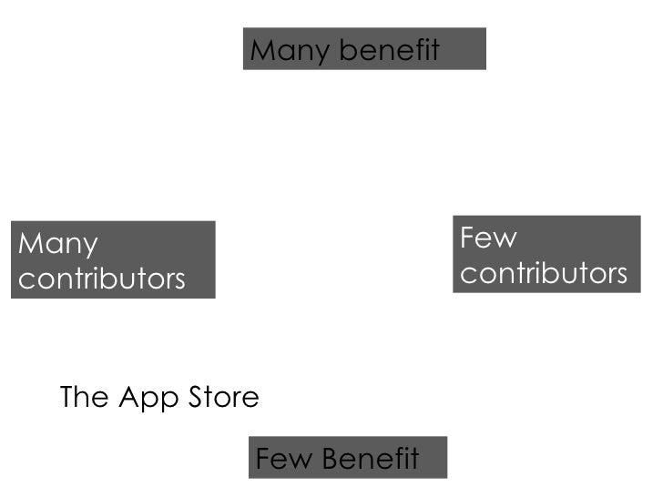 Few Benefit Many benefit Many contributors Few contributors The App Store