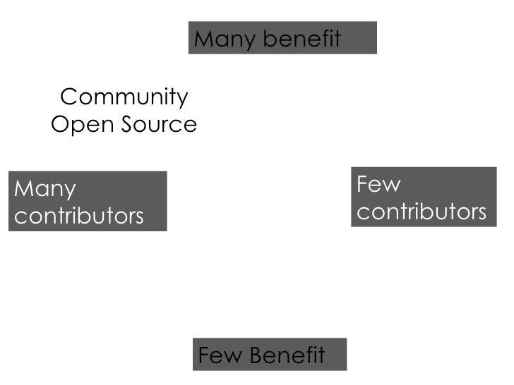 Few Benefit Many benefit Many contributors Few contributors Community Open Source
