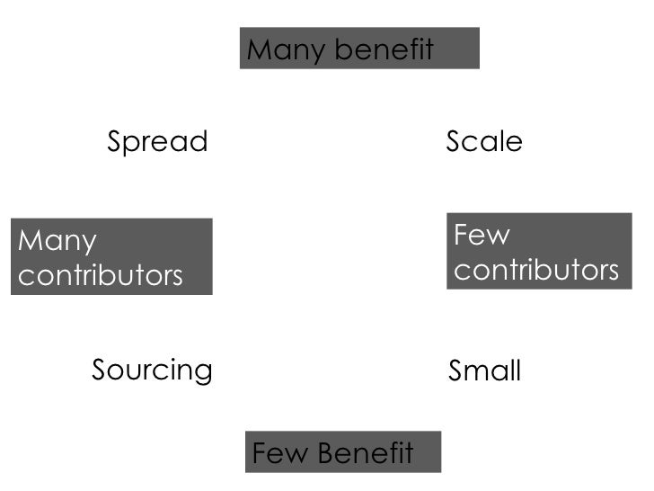 Few Benefit Many benefit Many contributors Few contributors Scale Spread Small Sourcing