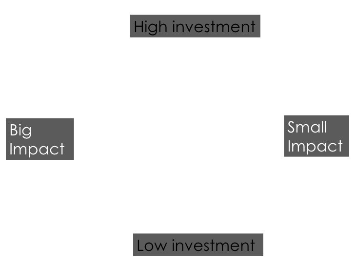 Low investment High investment Big Impact Small Impact