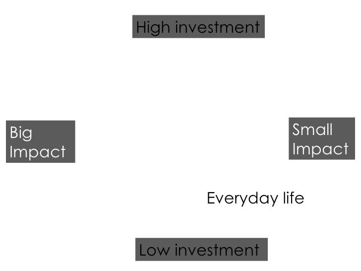 Low investment High investment Big Impact Small Impact Everyday life