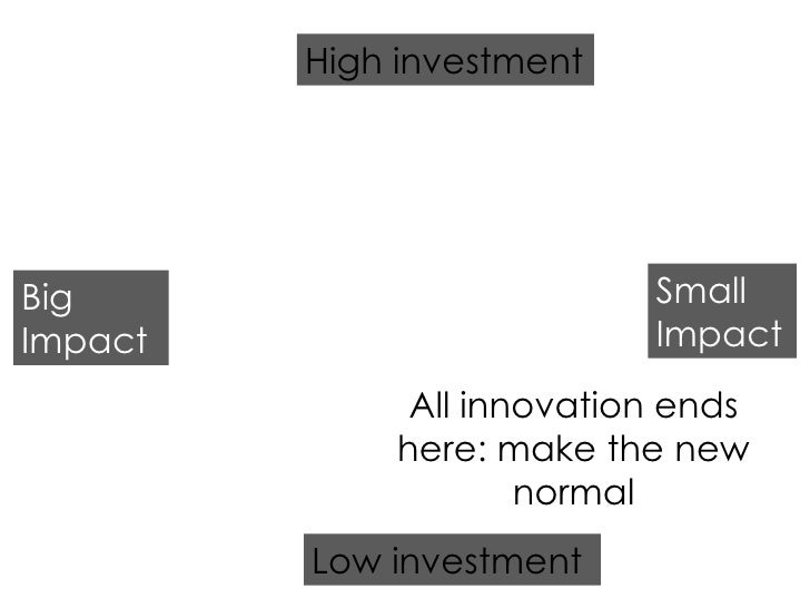 Low investment High investment Big Impact Small Impact All innovation ends here: make the new normal