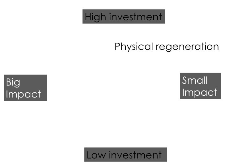 Low investment High investment Big Impact Small Impact Physical regeneration