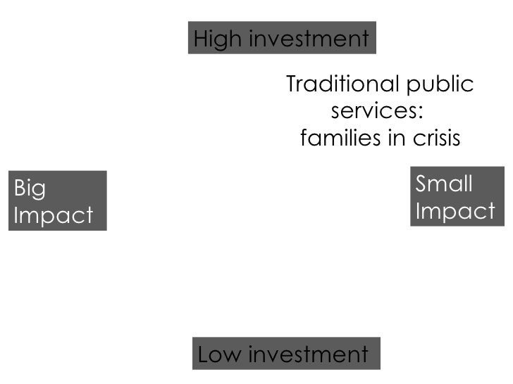 Low investment High investment Big Impact Small Impact Traditional public services:  families in crisis