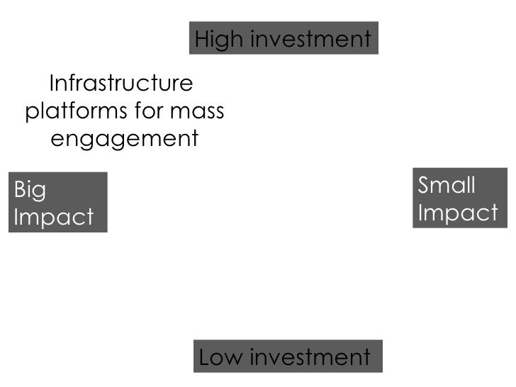Low investment High investment Big Impact Small Impact Infrastructure  platforms for mass engagement