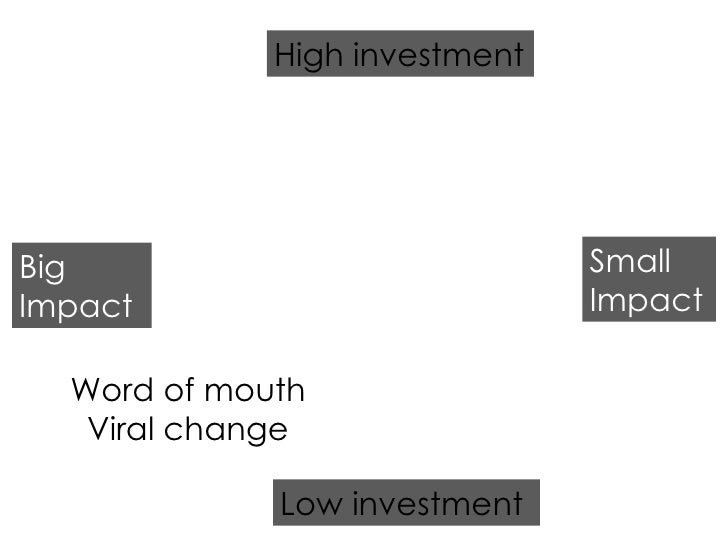 Low investment High investment Big Impact Small Impact Word of mouth Viral change