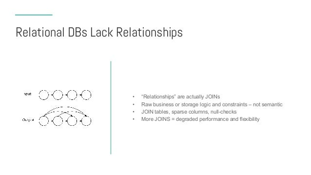 Relational DBs Lack Relationships • How expensive/complex is: – Find my friends? – Find friends of my friends? – Find mutu...