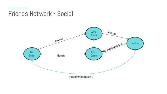 Friends Network - Social Bob Smith Chris Greenfriends Anna Jones Joe Lee Recommendation ? Acme Soda